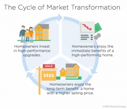 Making Value Visible in the High Performing Homes Market