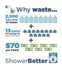 Shower Customers With Energy Savings This Energy Action Month