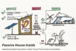 California's All-Renewable Energy Future - Introducing Passive House Plus and Premium